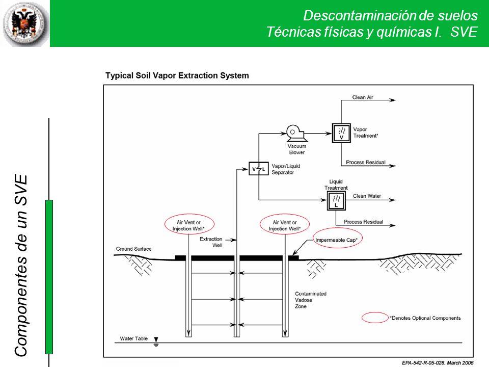 Descontaminación de suelos Técnicas físicas y químicas I. SVE Componentes de un SVE