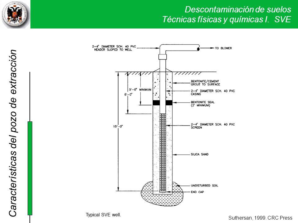 Descontaminación de suelos Técnicas físicas y químicas I. SVE Suthersan, 1999. CRC Press Características del pozo de extracción