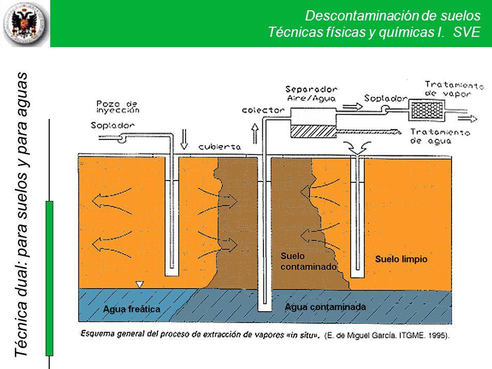 Descontaminación de suelos Técnicas físicas y químicas I. SVE Técnica dual: para suelos y para aguas