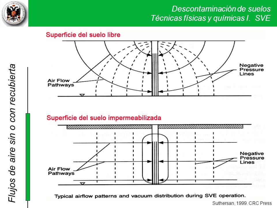 Descontaminación de suelos Técnicas físicas y químicas I. SVE Suthersan, 1999. CRC Press Flujos de aire sin o con recubierta