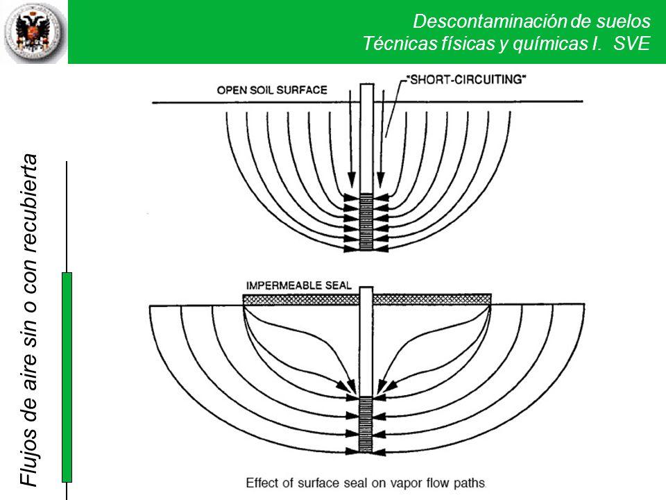 Descontaminación de suelos Técnicas físicas y químicas I. SVE Flujos de aire sin o con recubierta
