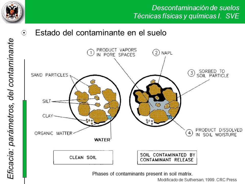 Descontaminación de suelos Técnicas físicas y químicas I. SVE Modificado de Suthersan, 1999. CRC Press Eficacia: parámetros, del contaminante Estado d