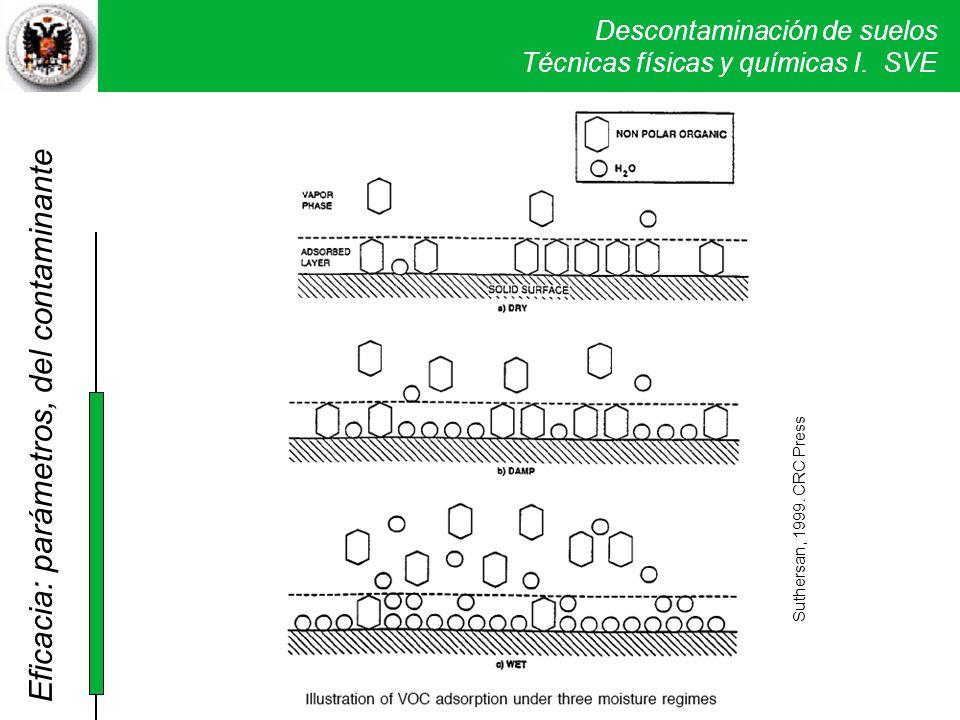 Descontaminación de suelos Técnicas físicas y químicas I. SVE Suthersan, 1999. CRC Press Eficacia: parámetros, del contaminante