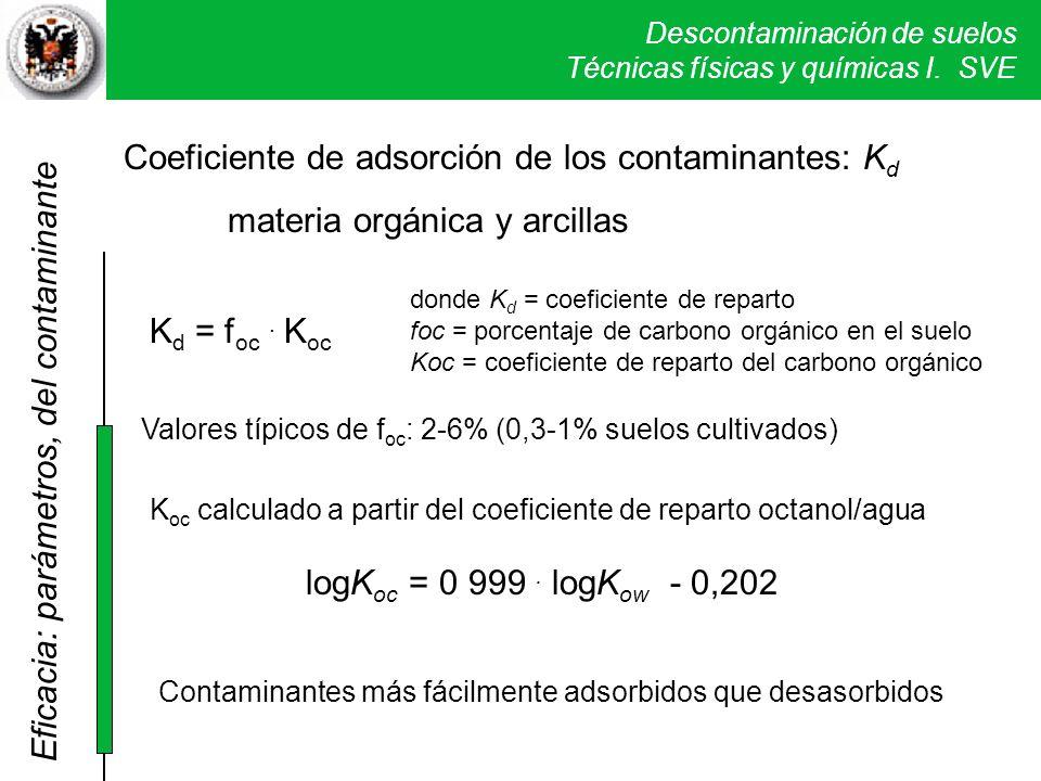Descontaminación de suelos Técnicas físicas y químicas I. SVE K d = f oc. K oc Coeficiente de adsorción de los contaminantes: K d materia orgánica y a