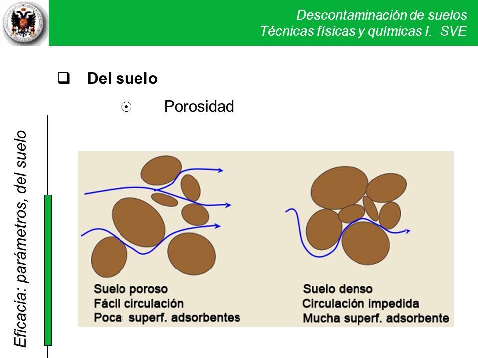 Descontaminación de suelos Técnicas físicas y químicas I. SVE Del suelo Porosidad Eficacia: parámetros, del suelo
