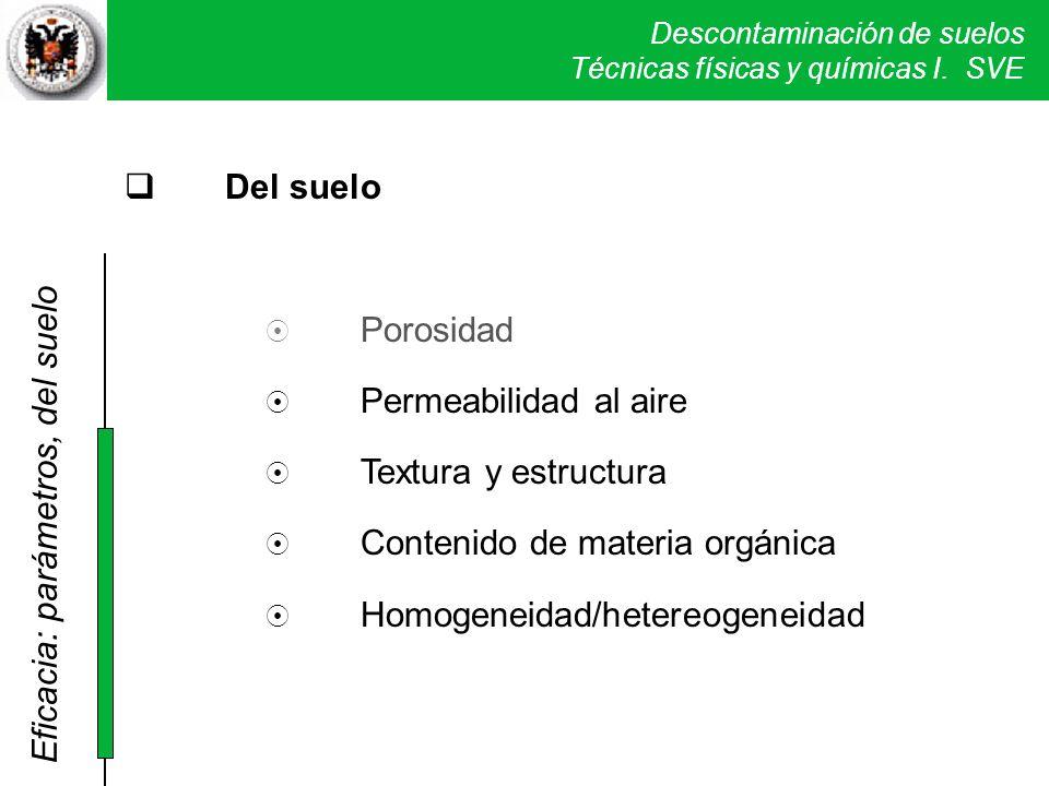 Descontaminación de suelos Técnicas físicas y químicas I. SVE Del suelo Porosidad Permeabilidad al aire Textura y estructura Contenido de materia orgá