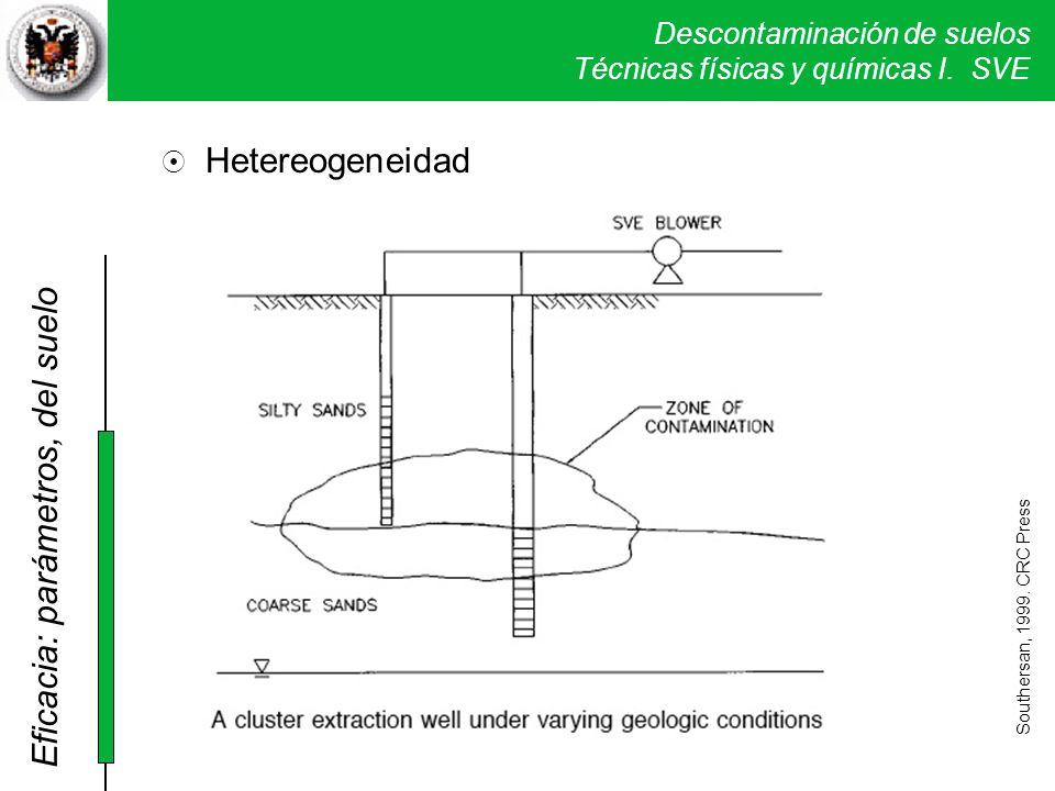 Descontaminación de suelos Técnicas físicas y químicas I. SVE Hetereogeneidad Southersan, 1999. CRC Press Eficacia: parámetros, del suelo