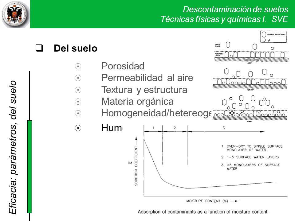 Descontaminación de suelos Técnicas físicas y químicas I. SVE Del suelo Porosidad Permeabilidad al aire Textura y estructura Materia orgánica Homogene