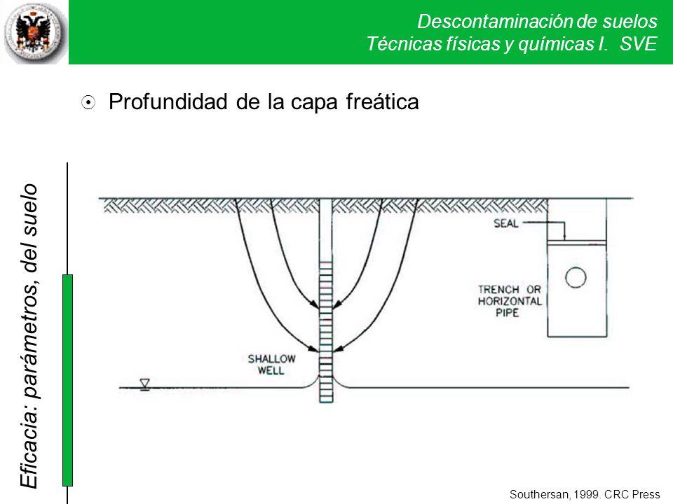 Descontaminación de suelos Técnicas físicas y químicas I. SVE Profundidad de la capa freática Southersan, 1999. CRC Press Eficacia: parámetros, del su