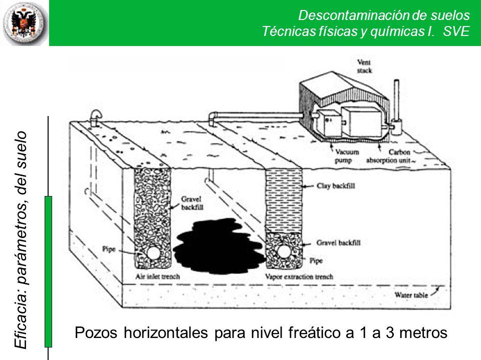Descontaminación de suelos Técnicas físicas y químicas I. SVE Pozos horizontales para nivel freático a 1 a 3 metros Eficacia: parámetros, del suelo