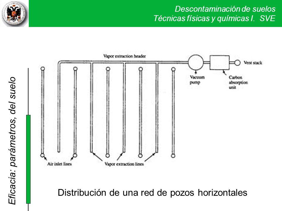 Descontaminación de suelos Técnicas físicas y químicas I. SVE Distribución de una red de pozos horizontales Eficacia: parámetros, del suelo