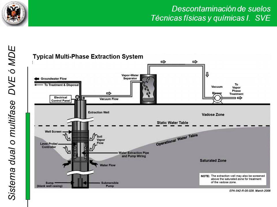 Descontaminación de suelos Técnicas físicas y químicas I. SVE Dual Multifase Sistema dual o multifase DVE ó MDE