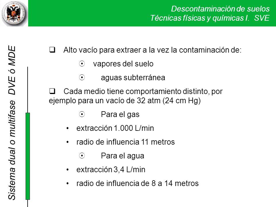 Descontaminación de suelos Técnicas físicas y químicas I. SVE Alto vacío para extraer a la vez la contaminación de: vapores del suelo aguas subterráne