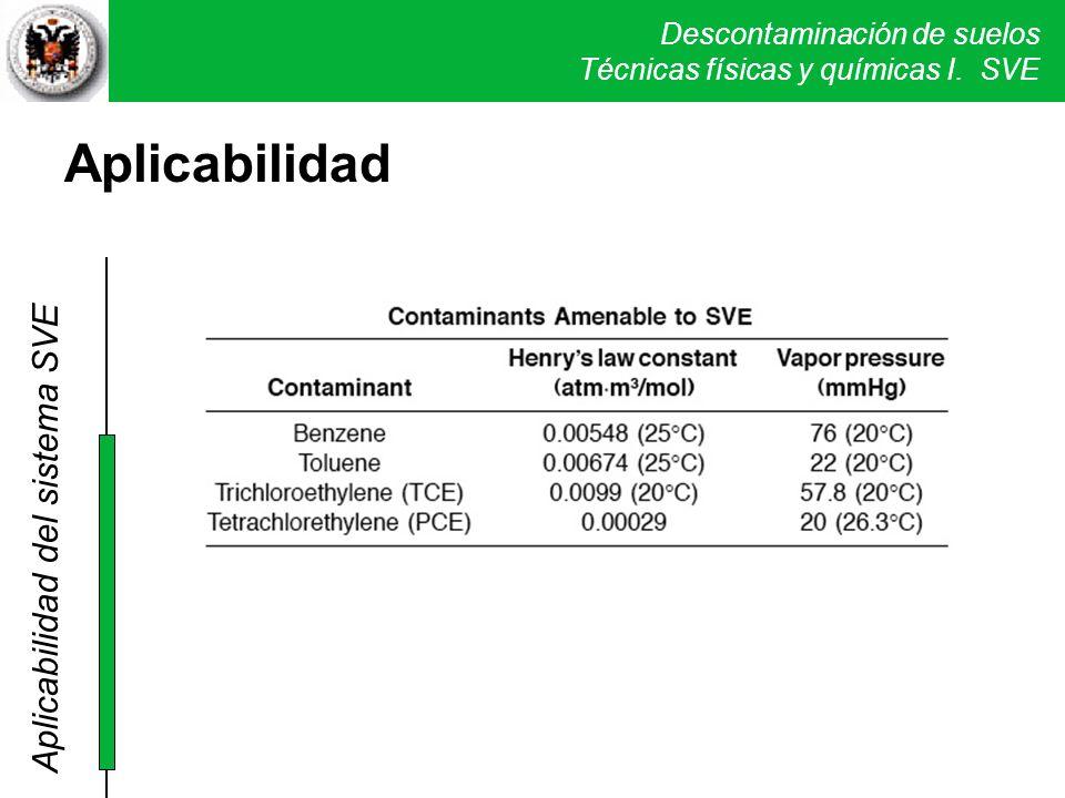 Descontaminación de suelos Técnicas físicas y químicas I. SVE Aplicabilidad del sistema SVE Aplicabilidad