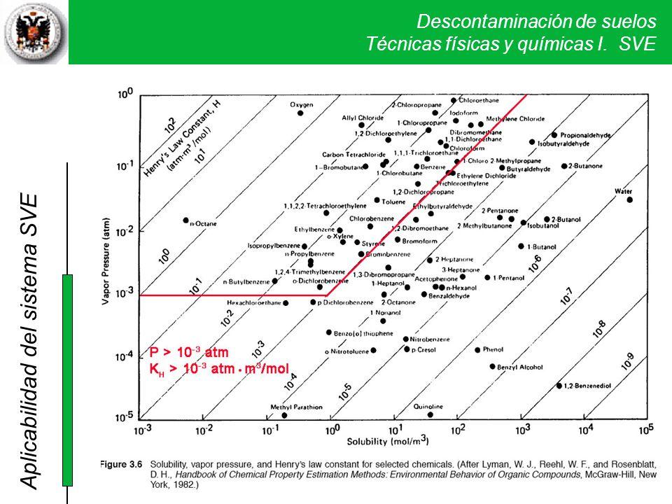 Descontaminación de suelos Técnicas físicas y químicas I. SVE Aplicabilidad del sistema SVE