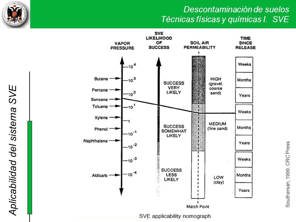 Descontaminación de suelos Técnicas físicas y químicas I. SVE Southersan, 1999. CRC Press Aplicabilidad del sistema SVE