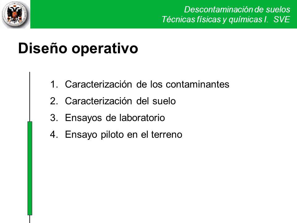 Descontaminación de suelos Técnicas físicas y químicas I. SVE Diseño operativo 1.Caracterización de los contaminantes 2.Caracterización del suelo 3.En