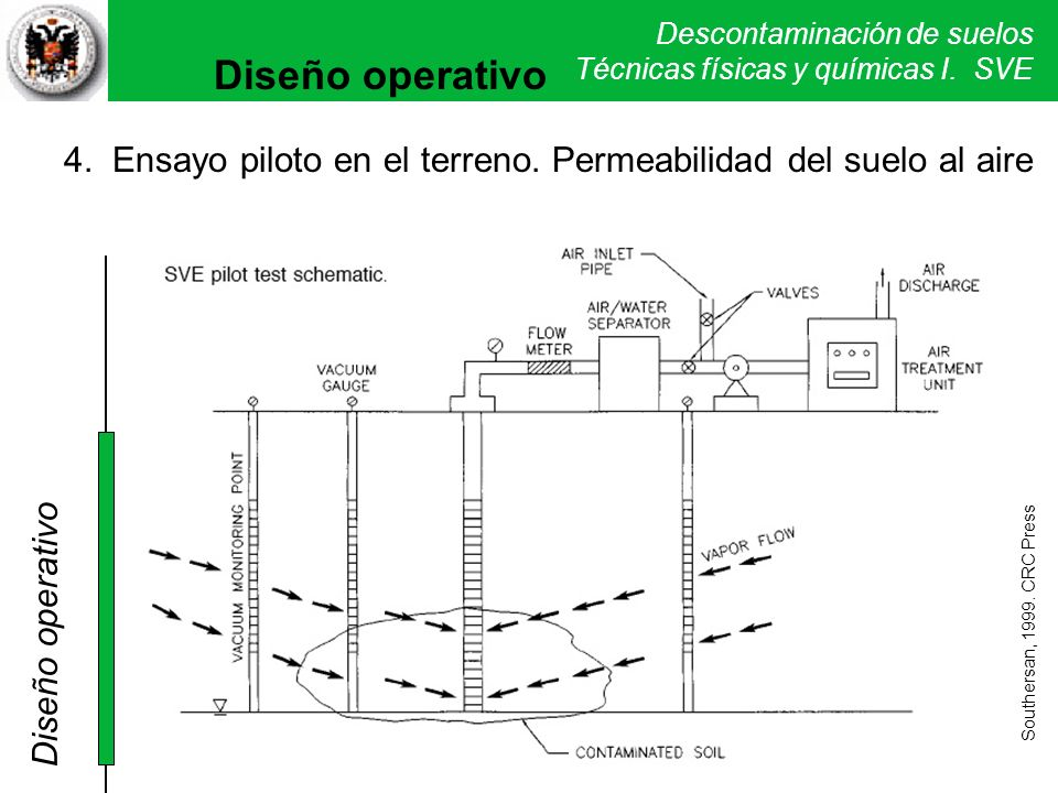Descontaminación de suelos Técnicas físicas y químicas I. SVE Diseño operativo 4. Ensayo piloto en el terreno. Permeabilidad del suelo al aire Souther