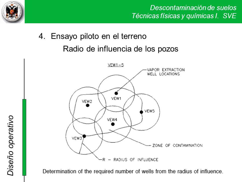 Descontaminación de suelos Técnicas físicas y químicas I. SVE 4.Ensayo piloto en el terreno Radio de influencia de los pozos Diseño operativo