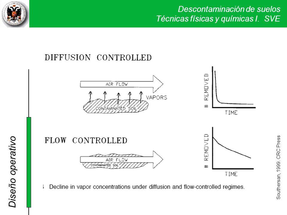 Descontaminación de suelos Técnicas físicas y químicas I. SVE Southersan, 1999. CRC Press Diseño operativo
