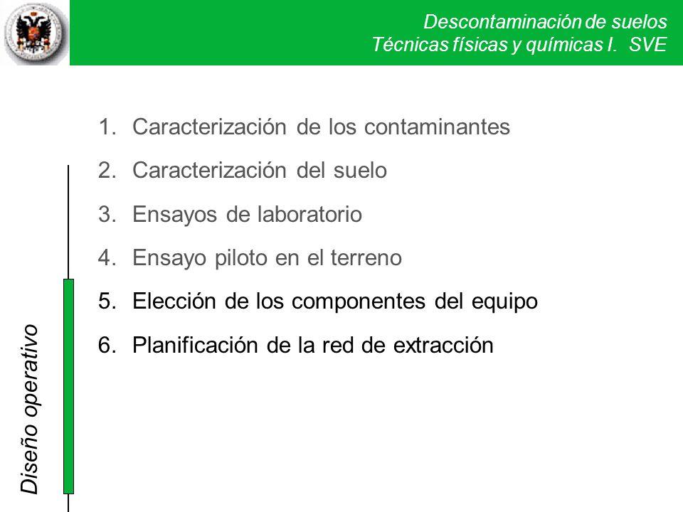 Descontaminación de suelos Técnicas físicas y químicas I. SVE 1.Caracterización de los contaminantes 2.Caracterización del suelo 3.Ensayos de laborato