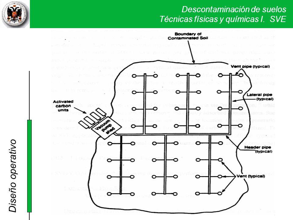 Descontaminación de suelos Técnicas físicas y químicas I. SVE Diseño operativo