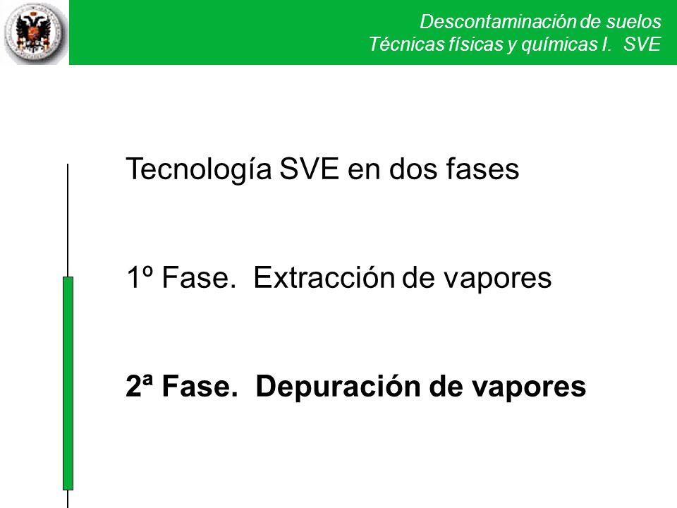 Descontaminación de suelos Técnicas físicas y químicas I. SVE Tecnología SVE en dos fases 1º Fase. Extracción de vapores 2ª Fase. Depuración de vapore