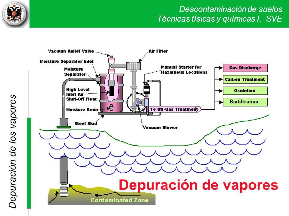 Descontaminación de suelos Técnicas físicas y químicas I. SVE www.frtr.gov DEPURACION GASES Depuración de los vapores Depuración de vapores