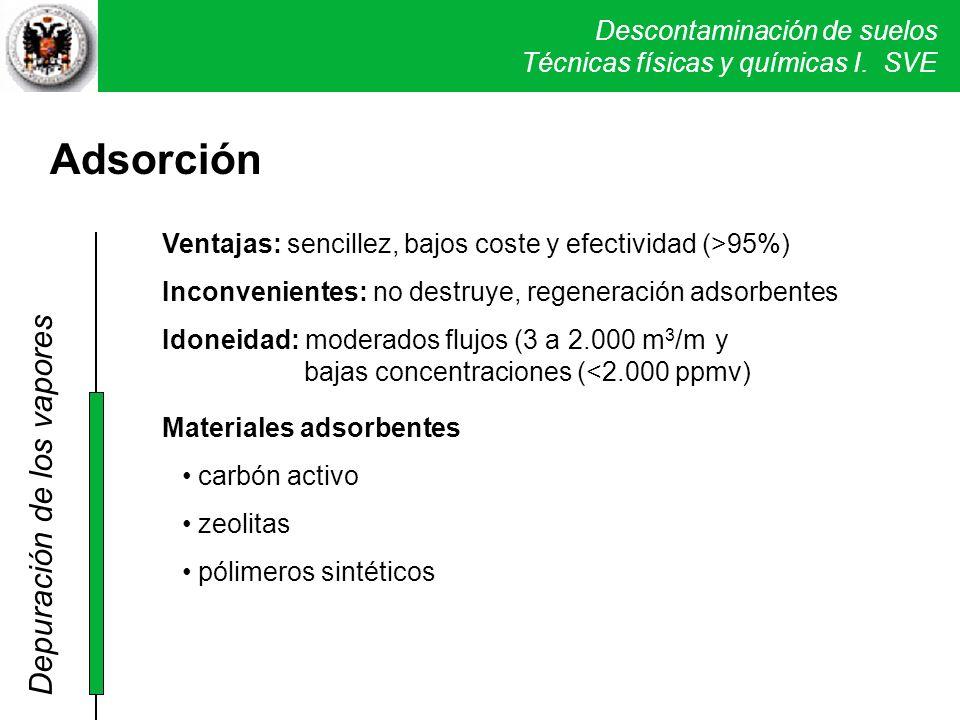 Descontaminación de suelos Técnicas físicas y químicas I. SVE Adsorción Materiales adsorbentes carbón activo zeolitas pólimeros sintéticos Ventajas: s