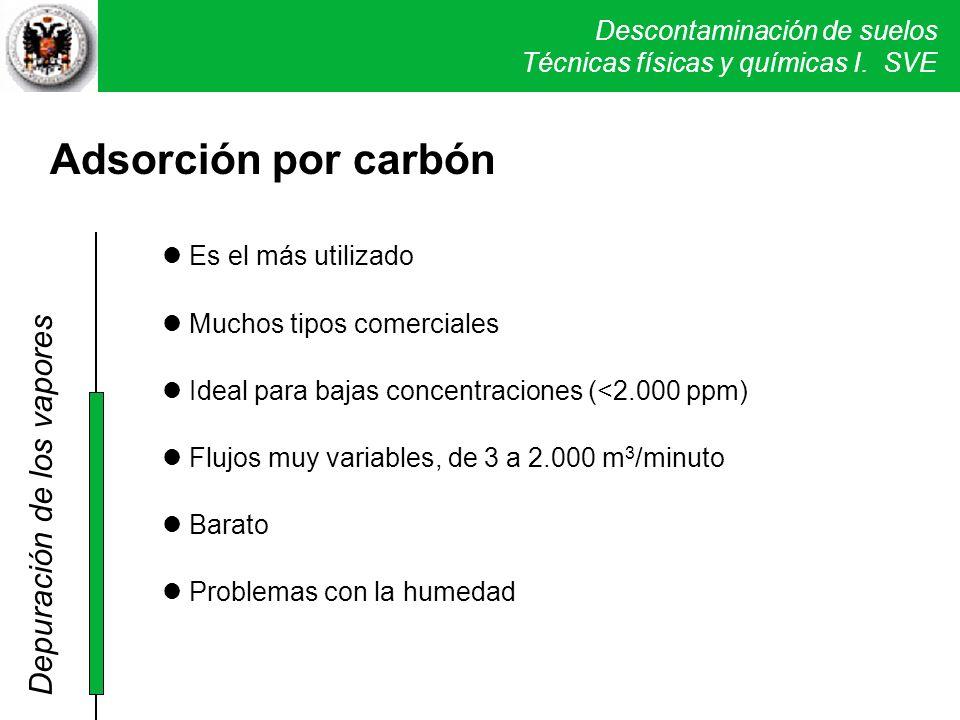 Descontaminación de suelos Técnicas físicas y químicas I. SVE Adsorción por carbón Es el más utilizado Muchos tipos comerciales Ideal para bajas conce