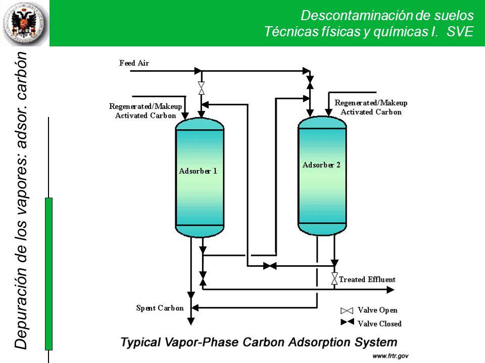 Descontaminación de suelos Técnicas físicas y químicas I. SVE Por carbono Depuración de los vapores: adsor. carbón