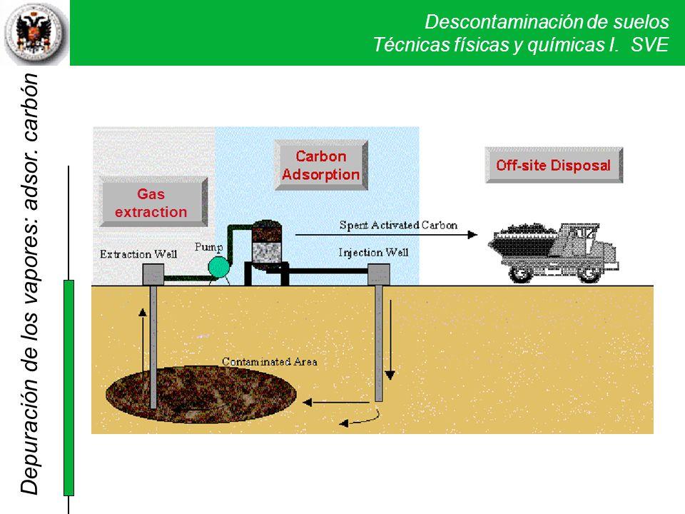 Descontaminación de suelos Técnicas físicas y químicas I. SVE Depuración de los vapores: adsor. carbón Gas extraction