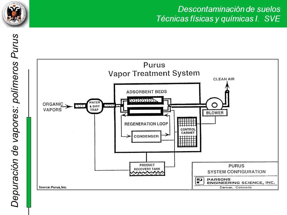 Descontaminación de suelos Técnicas físicas y químicas I. SVE Depuración de vapores: polímeros Purus