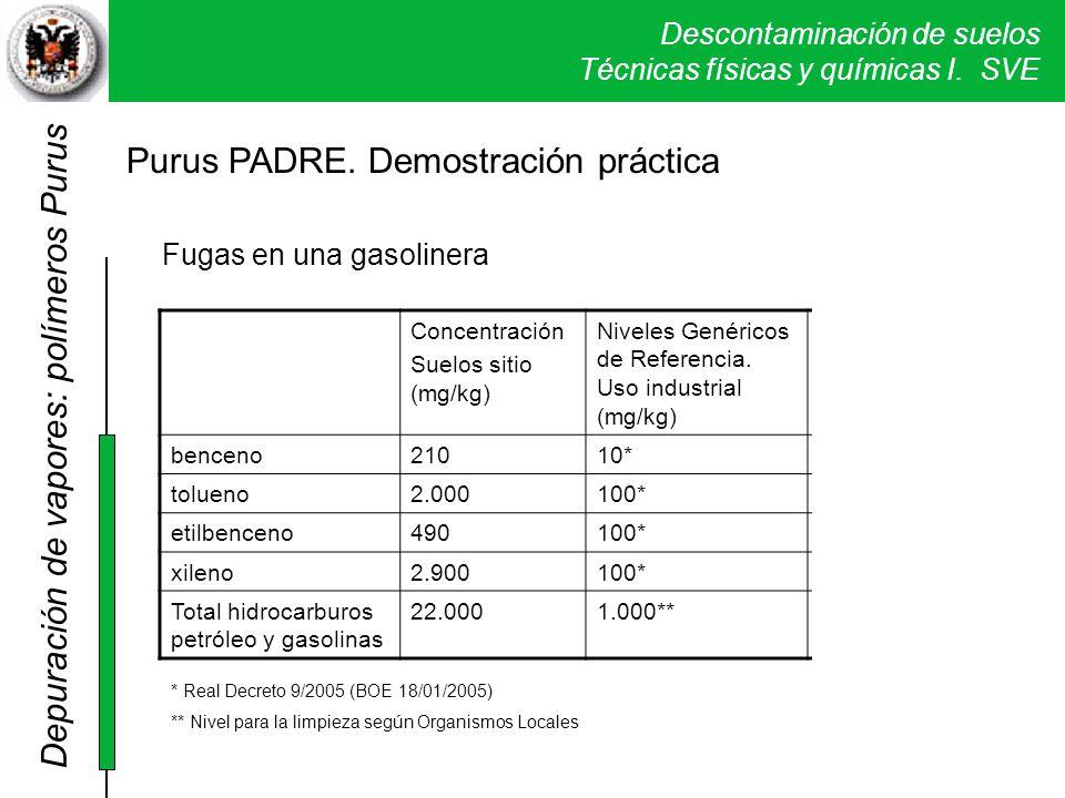 Descontaminación de suelos Técnicas físicas y químicas I. SVE Concentración Suelos sitio (mg/kg) Niveles Genéricos de Referencia. Uso industrial (mg/k