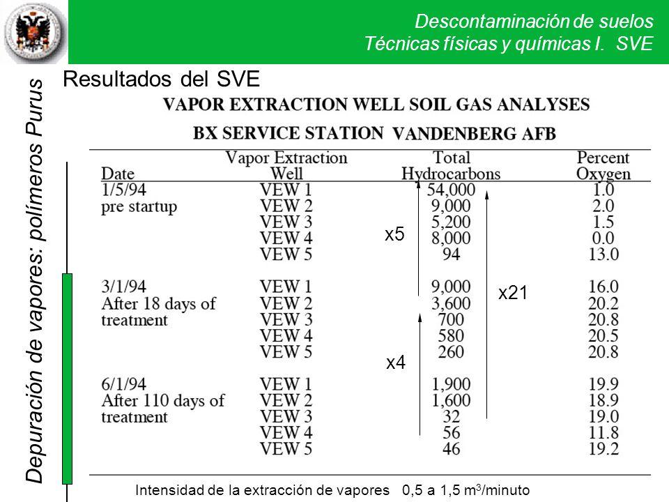 Descontaminación de suelos Técnicas físicas y químicas I. SVE x5 x21 x4 Intensidad de la extracción de vapores 0,5 a 1,5 m 3 /minuto Depuración de vap