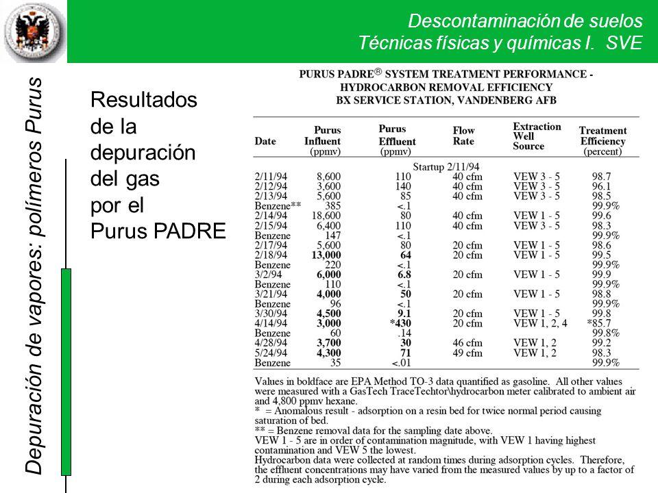 Descontaminación de suelos Técnicas físicas y químicas I. SVE Depuración de vapores: polímeros Purus Resultados de la depuración del gas por el Purus