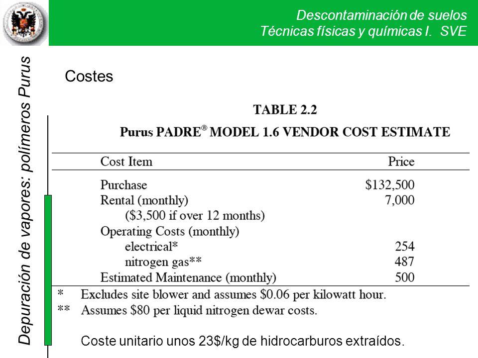 Descontaminación de suelos Técnicas físicas y químicas I. SVE Coste unitario unos 23$/kg de hidrocarburos extraídos. Depuración de vapores: polímeros