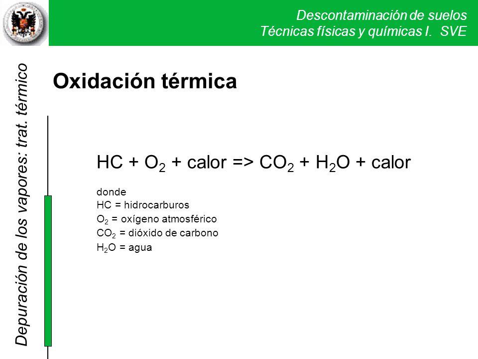 Descontaminación de suelos Técnicas físicas y químicas I. SVE Oxidación térmica HC + O 2 + calor => CO 2 + H 2 O + calor donde HC = hidrocarburos O 2