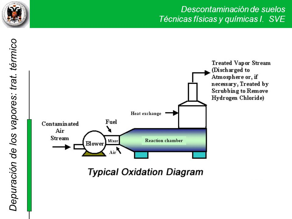 Descontaminación de suelos Técnicas físicas y químicas I. SVE Air Mixer Reaction chamber Heat exchange Depuración de los vapores: trat. térmico
