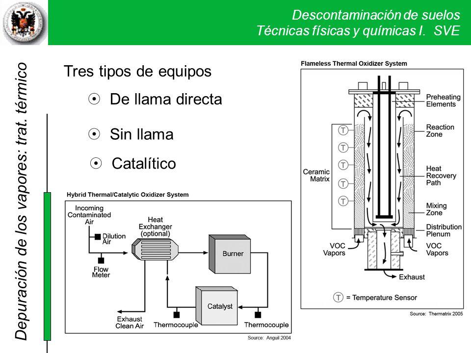 Descontaminación de suelos Técnicas físicas y químicas I. SVE Tres tipos de equipos De llama directa Sin llama Catalítico Depuración de los vapores: t