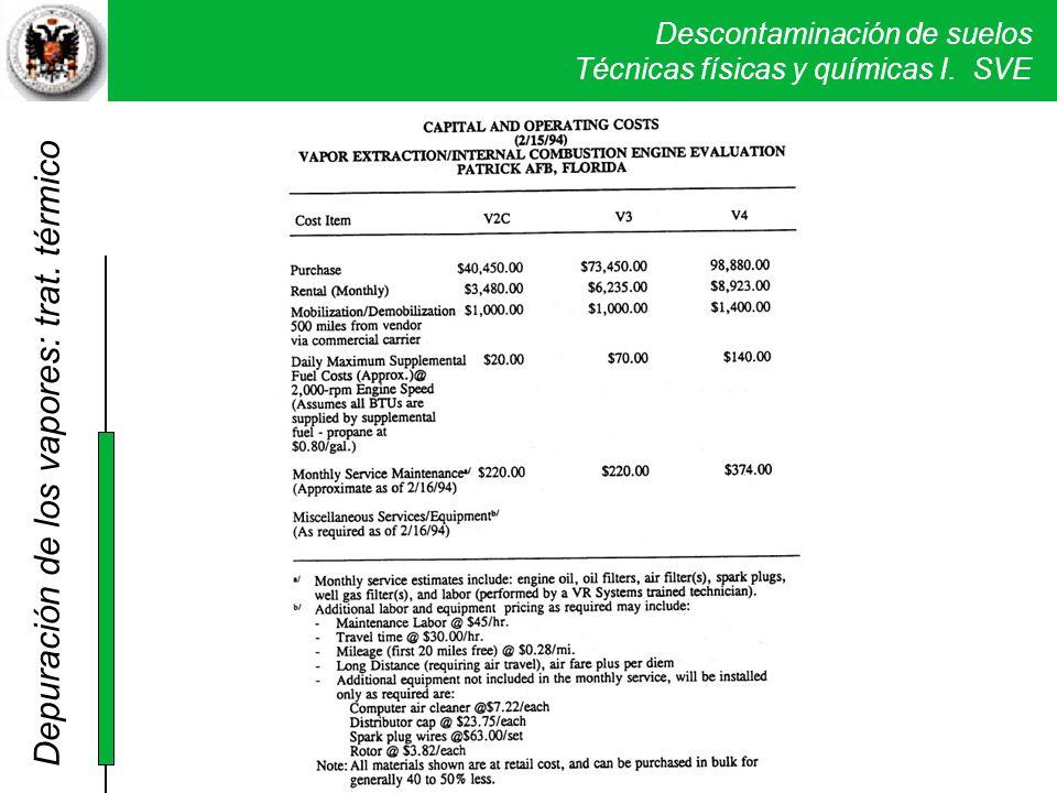 Descontaminación de suelos Técnicas físicas y químicas I. SVE Depuración de los vapores: trat. térmico