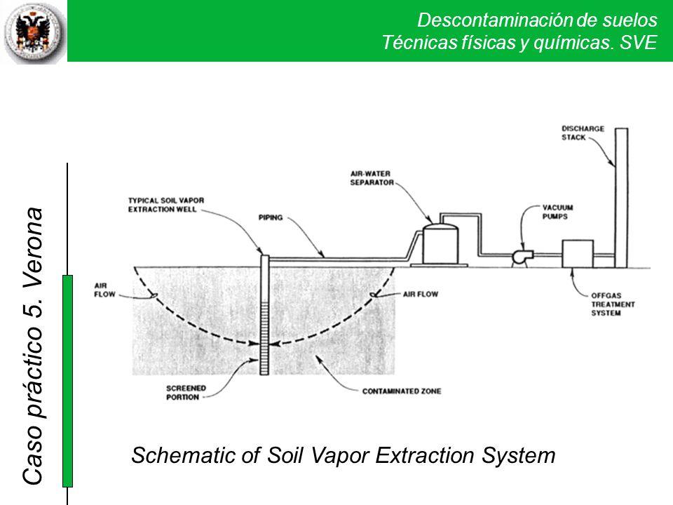 Descontaminación de suelos Técnicas físicas y químicas. SVE Caso práctico 5. Verona Schematic of Soil Vapor Extraction System