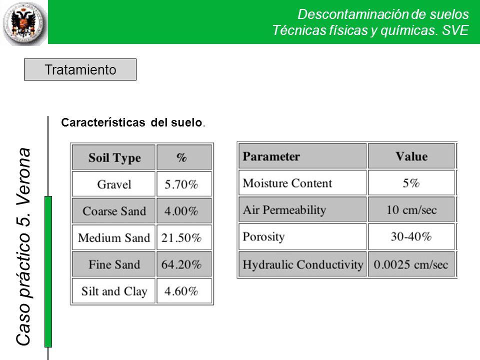 Descontaminación de suelos Técnicas físicas y químicas. SVE Caso práctico 5. Verona Tratamiento Características del suelo.