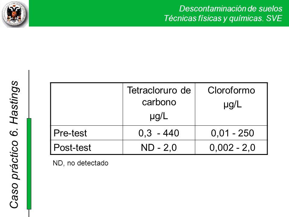 Descontaminación de suelos Técnicas físicas y químicas. SVE Caso práctico 5. Verona Tetracloruro de carbono µg/L Cloroformo µg/L Pre-test0,3 - 440 0,0