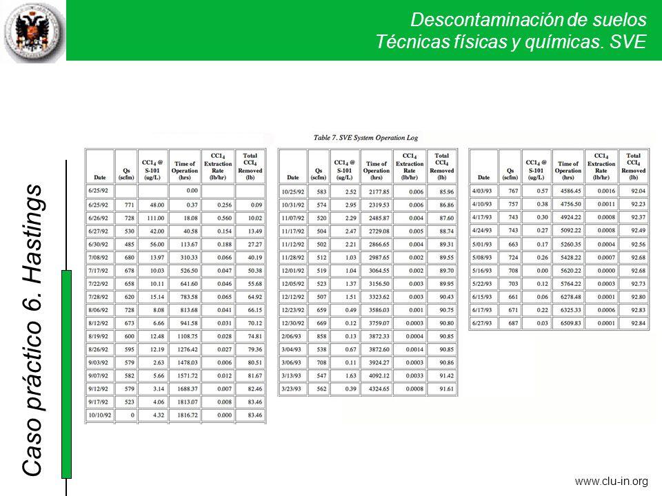 Descontaminación de suelos Técnicas físicas y químicas. SVE Caso práctico 5. Verona www.clu-in.org 6. Hastings