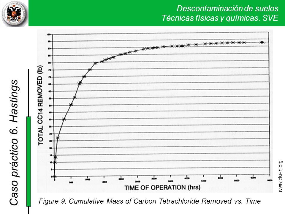 Descontaminación de suelos Técnicas físicas y químicas. SVE Caso práctico 5. Verona Figure 9. Cumulative Mass of Carbon Tetrachloride Removed vs. Time