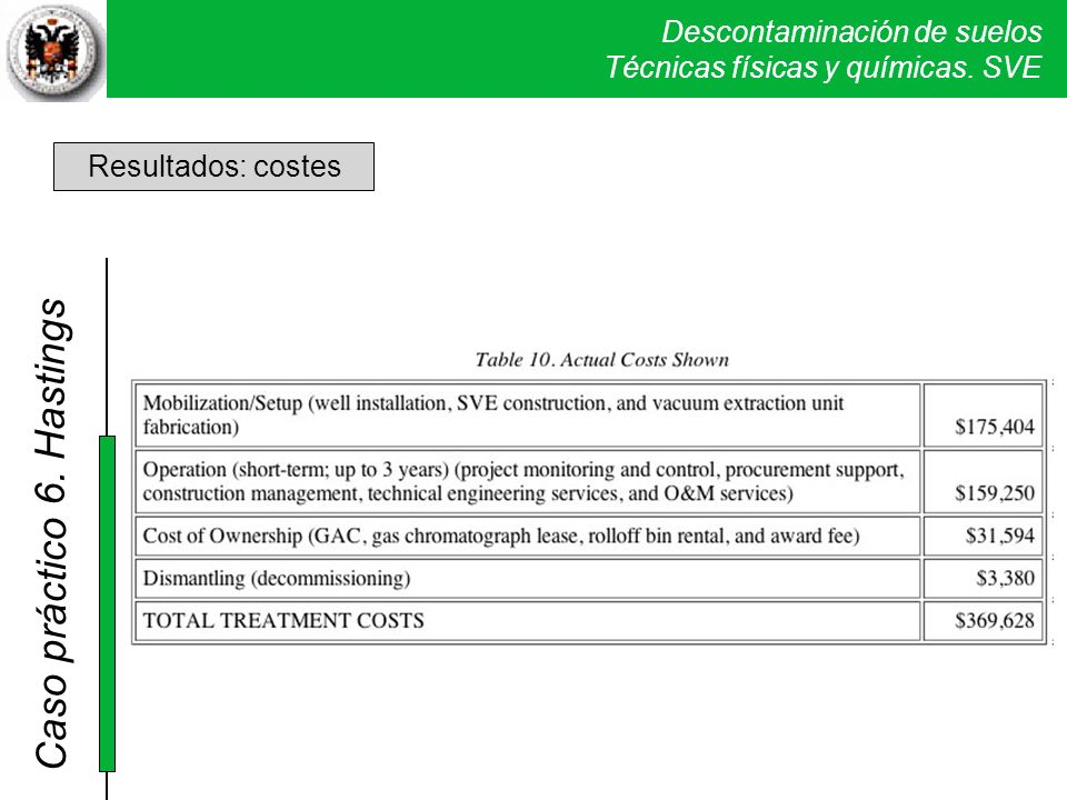 Descontaminación de suelos Técnicas físicas y químicas. SVE Caso práctico 5. Verona Resultados: costes 6. Hastings