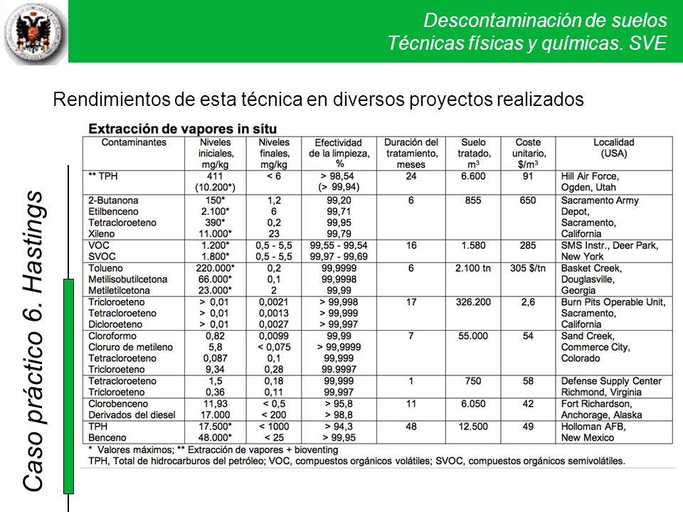 Descontaminación de suelos Técnicas físicas y químicas. SVE Caso práctico 5. Verona Rendimientos de esta técnica en diversos proyectos realizados 6. H