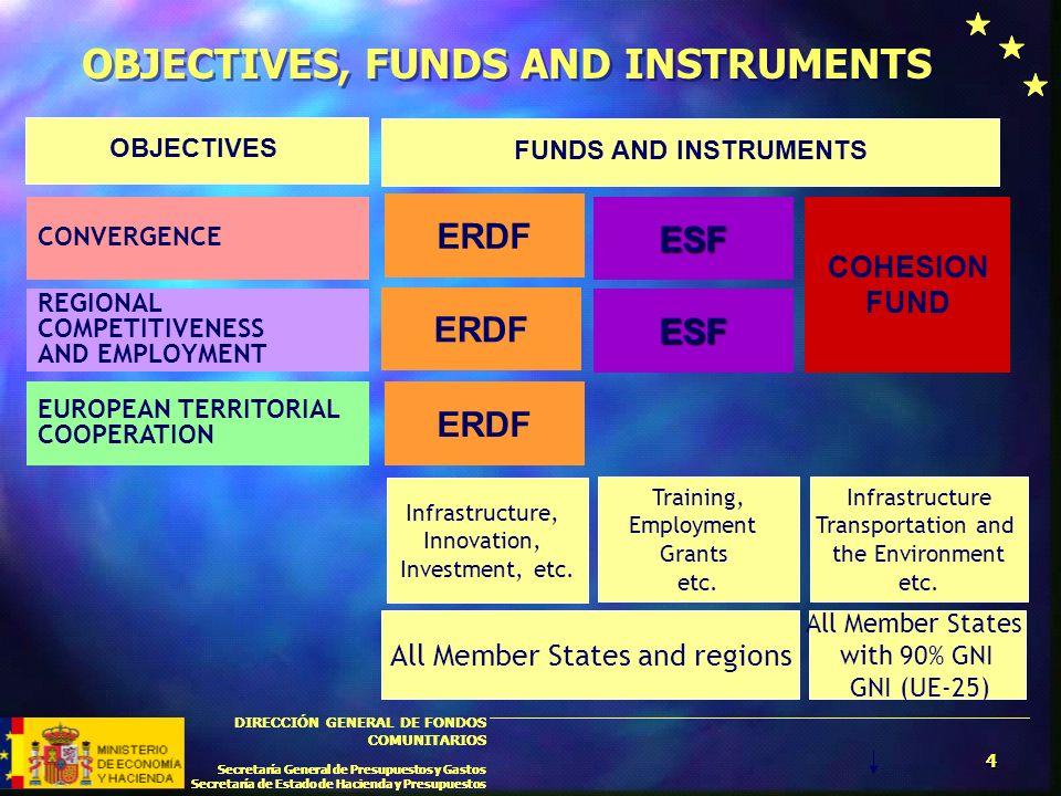4 DIRECCIÓN GENERAL DE FONDOS COMUNITARIOS Secretaría General de Presupuestos y Gastos Secretaría de Estado de Hacienda y Presupuestos 4 DIRECCIÓN GEN