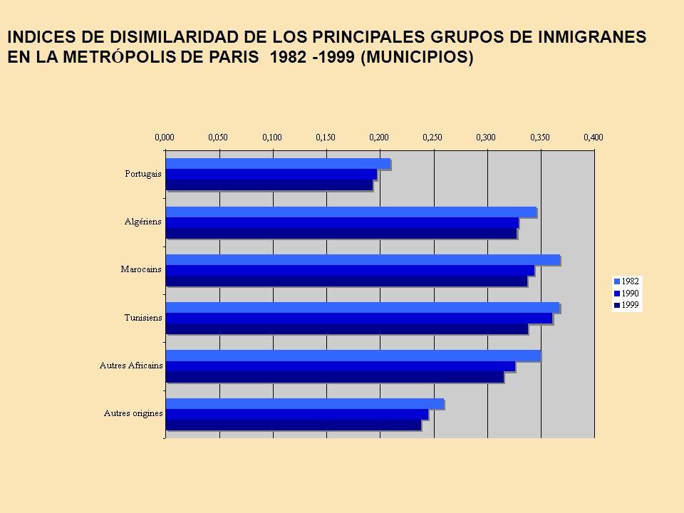 INDICES DE DISIMILARIDAD DE LOS PRINCIPALES GRUPOS DE INMIGRANES EN LA METR Ó POLIS DE PARIS 1982 -1999 (MUNICIPIOS)